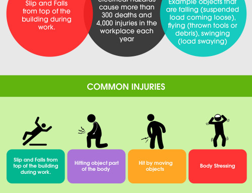 Construction Death And Injury : Inforgraphic